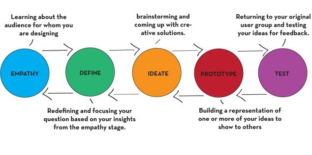 DesignThinkingProcess1