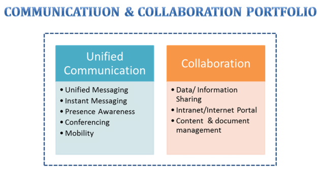 Communication VS Collaboration